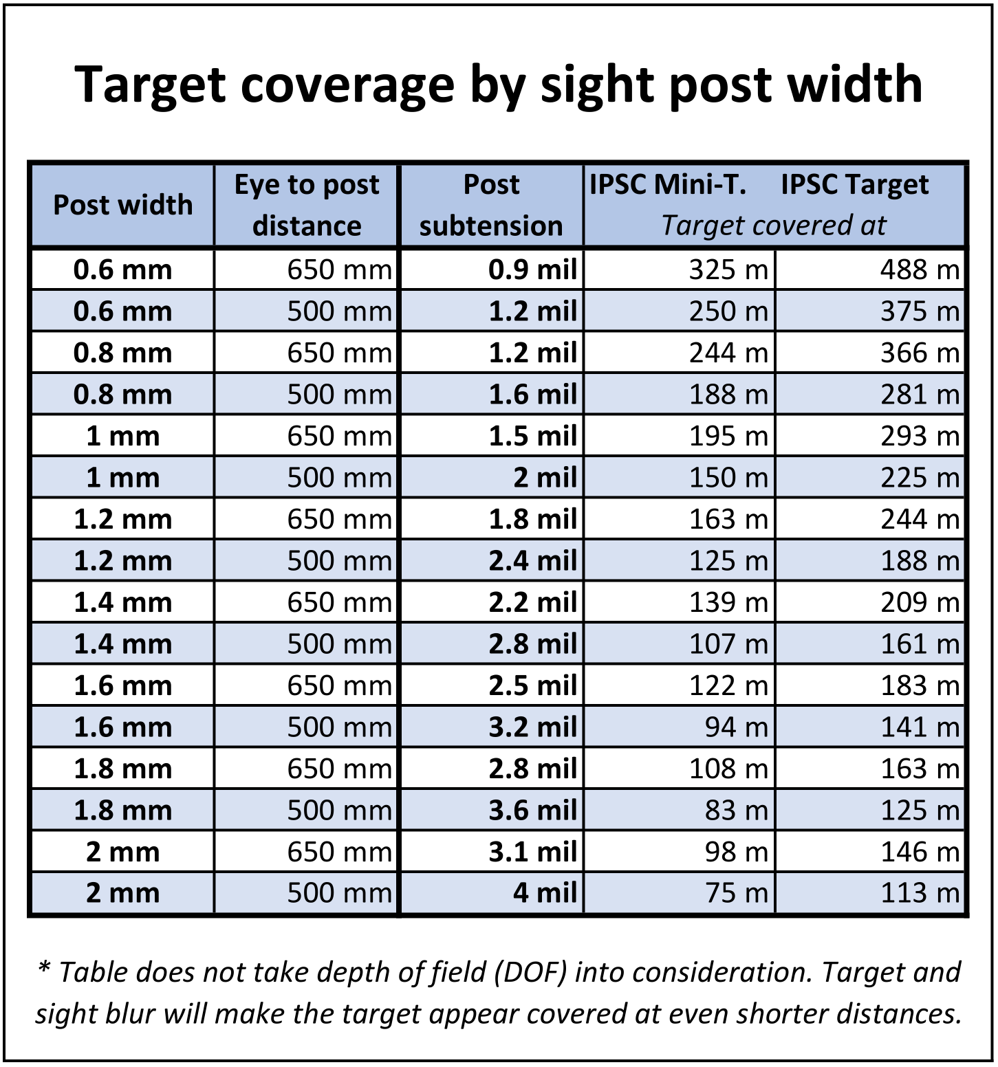 Target_coverage_by_front_sight_width.png