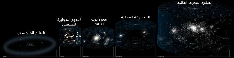 رسم يُظهر النظام الشمسي والمجرة ، حيث يَبدأ من النظام الشمسي، ثم يُظهره بجانب النجوم[؟] المجاورة للشمس، ثم يُظهرهم بجانب مجرة درب التبانة، ثم المجرة نفسها والمجموعة المحلية، وفي النهاية العنقود المجري العظيم الذي تقع مجرتنا ضمنه.