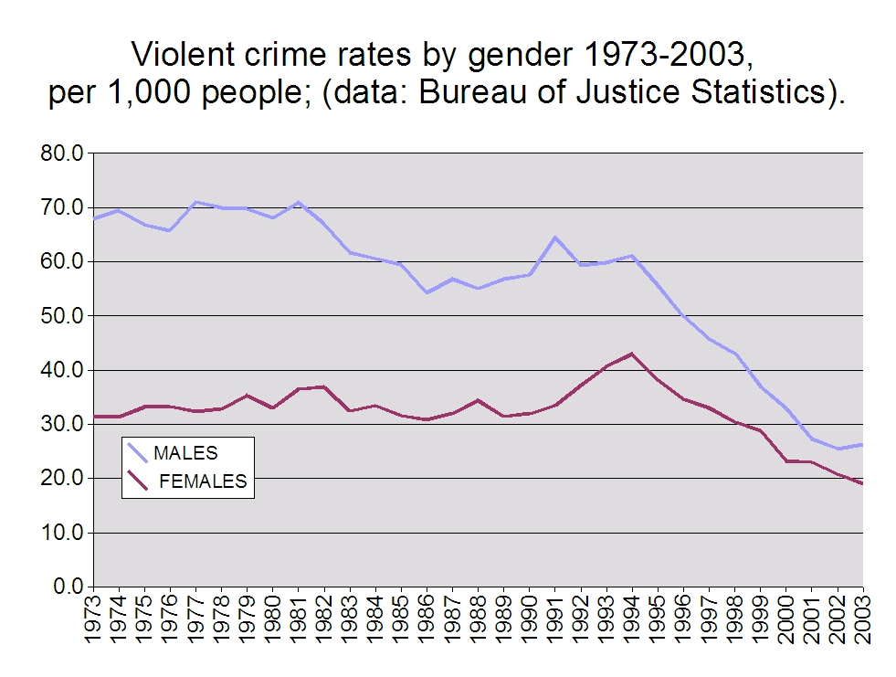 Department Of Justice Organizational Chart: Violent crime rates by gender 1973-2003.jpg - Wikimedia Commons,Chart