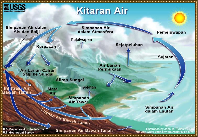 Kitaran Air Wikipedia Bahasa Melayu Ensiklopedia Bebas
