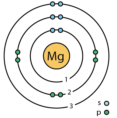 File 12 Magnesium Mg Bohr Model Png Wikimedia Commons
