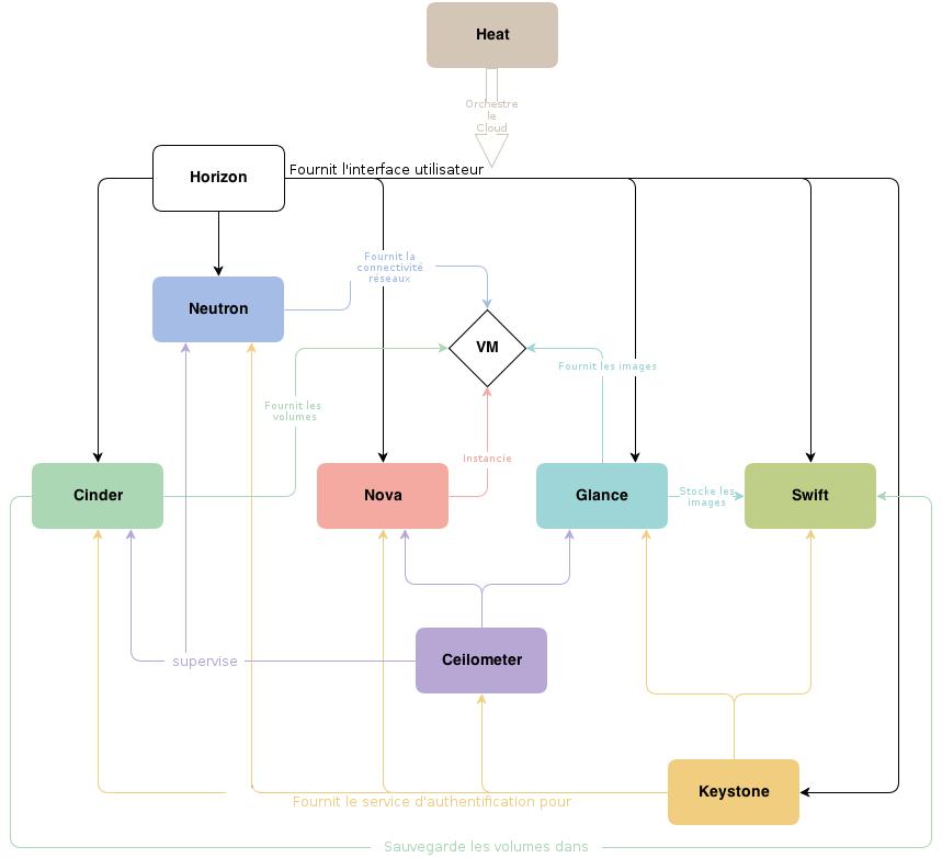 Architecture conceptuelle d'OpenStack