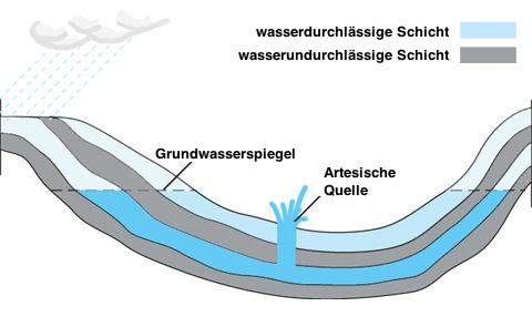 Artesiche Quelle