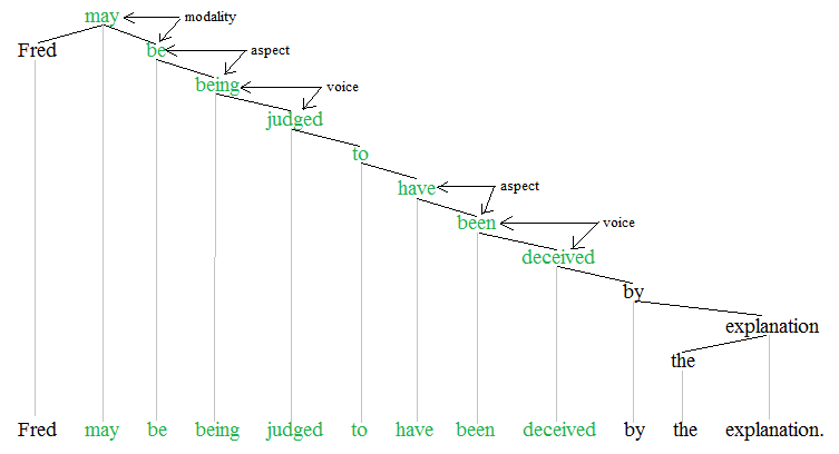 Auxiliary verb - Wikipedia