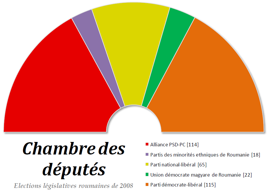 Lections l gislatives roumaines de 2008 wikip dia for Chambre de commerce roumanie