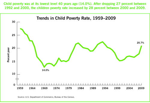 juvenilization of poverty  trends in child poverty rates in the us 1959 2009