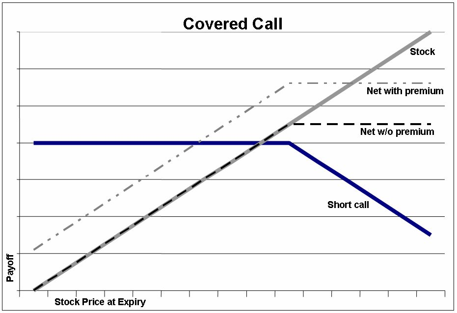 Option trading diagram