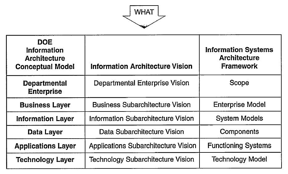 togaf architecture vision template - file doe information architecture conceptual