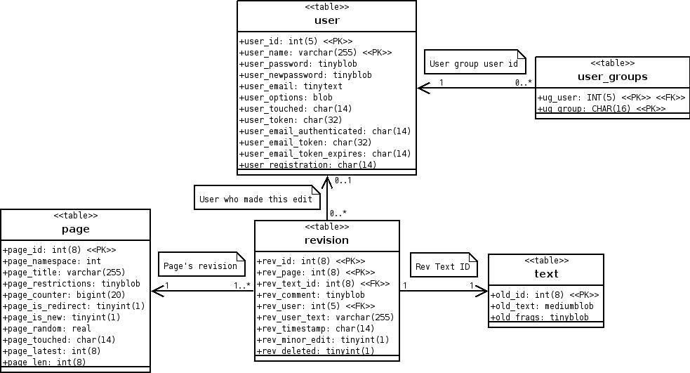 File Data Model In Uml Png Wikimedia Commons