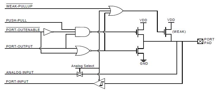 filefigure .. port io cell block diagram  wikimedia commons, wiring diagram