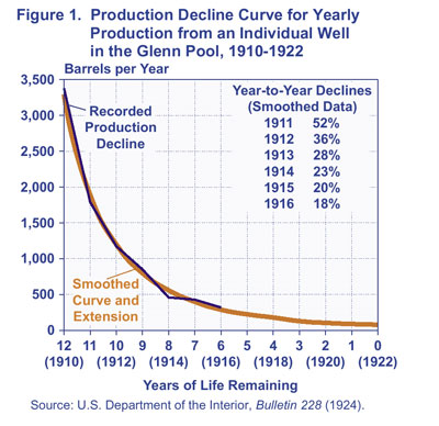 Example of a production decline curve for an individual well GlennPool.jpg
