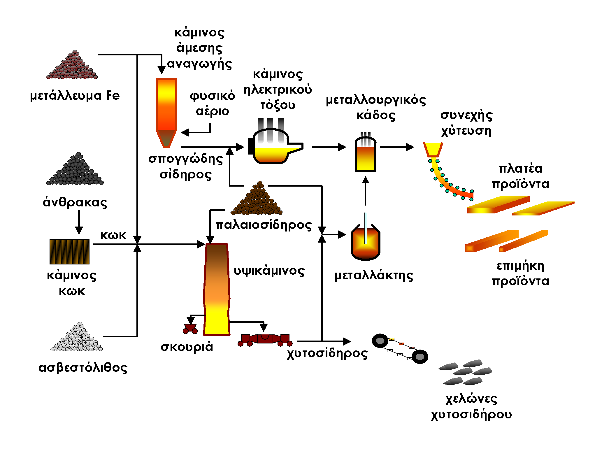Process Of Making Liquefied Natural Gas