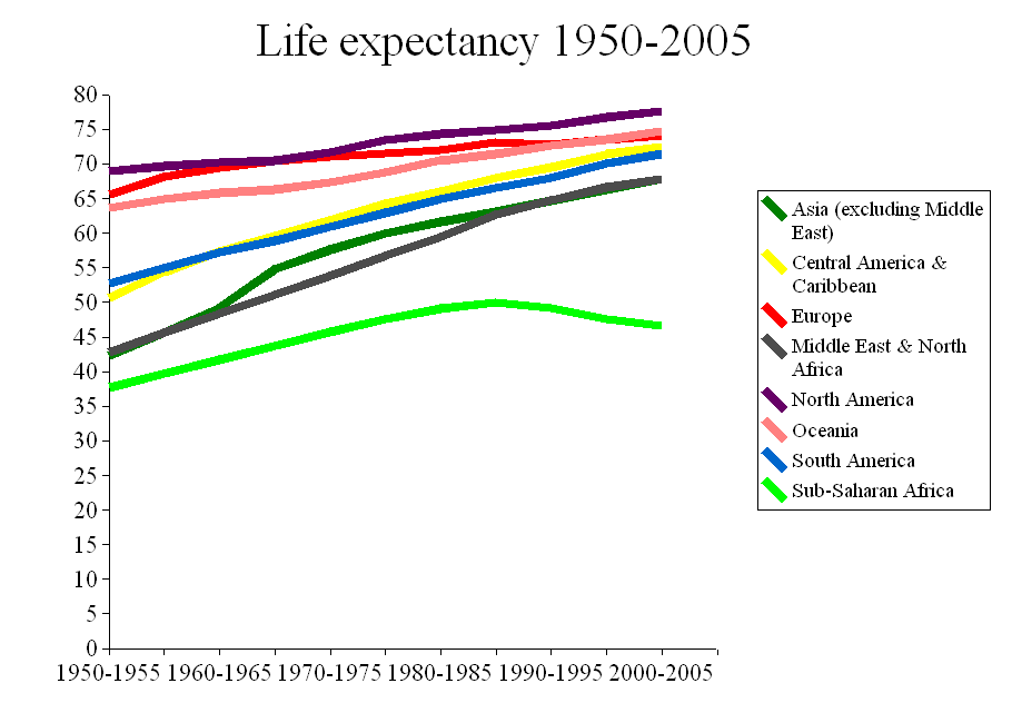 Description Life expectancy 1950-2005.png