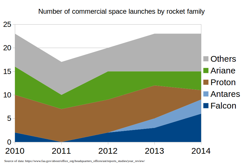 Number_of_commercial_space_launches_by_r