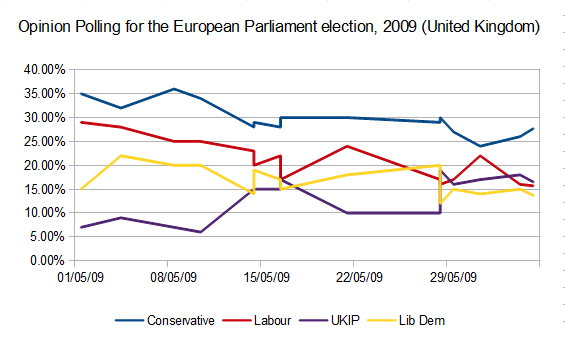 Opinion Polling Chart for the European Elections 2009 UK.png