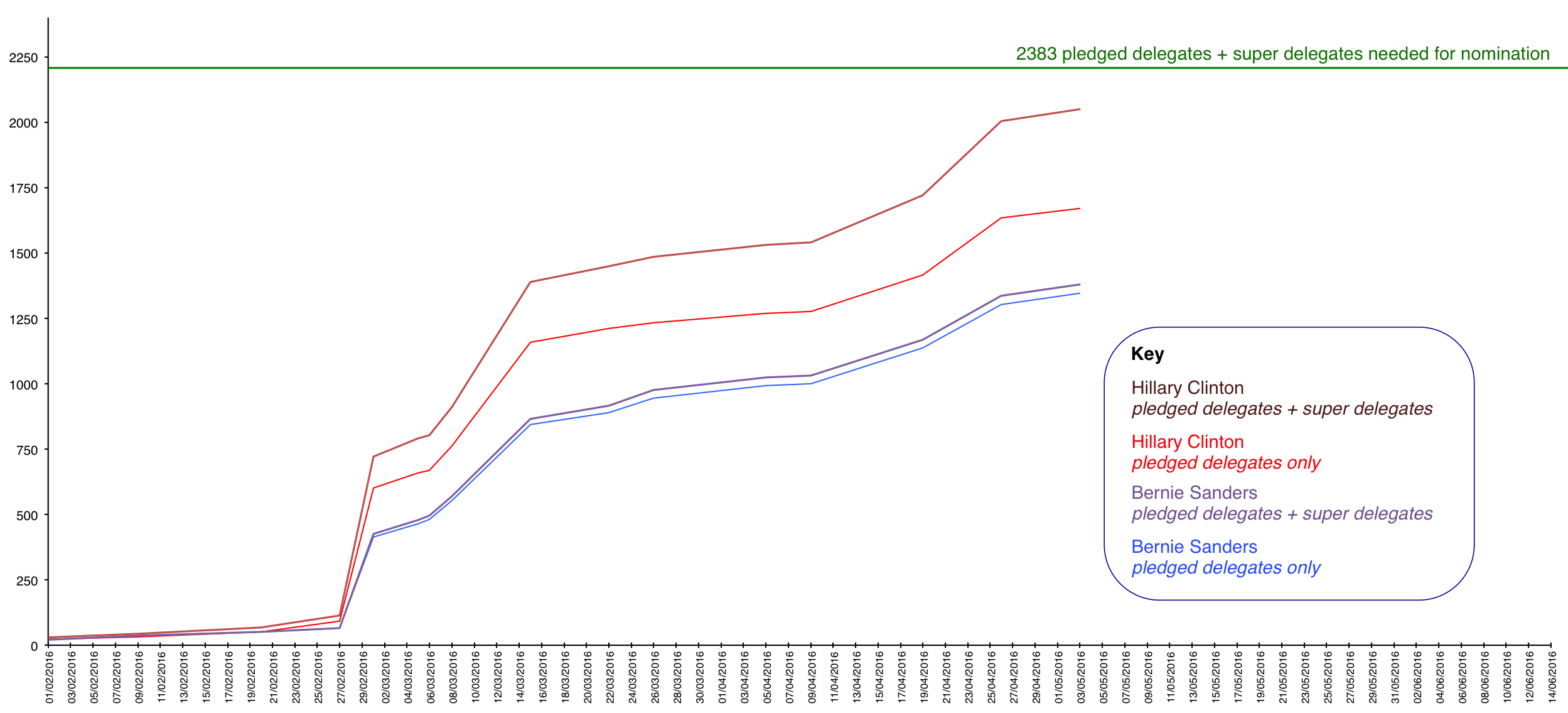 FilePledge Delegates Super Delegates Count By May Png - Delegates and superdelegates
