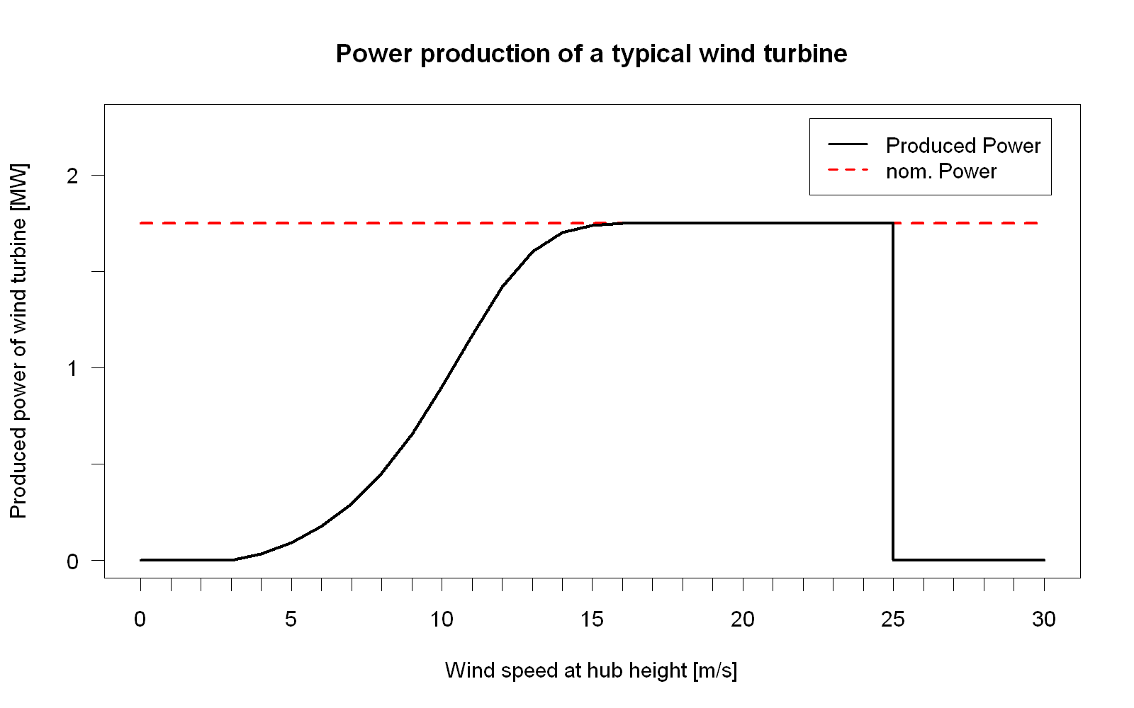 File Powercurve Png Wikimedia Commons