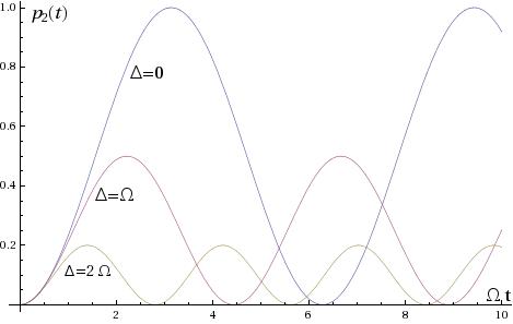 Rabi-Oszillationen (Besetzungswahrscheinlichkeit $ p_2(t) $) des angeregten Zustands 2 für verschiedene Verstimmungen des einfallenden Lichts: $ \Delta=0 $ (resonant), $ \Delta=\Omega $, $ \Delta=2\Omega $. Die Zeit ist in Einheiten von $ 1/\Gamma $ dargestellt