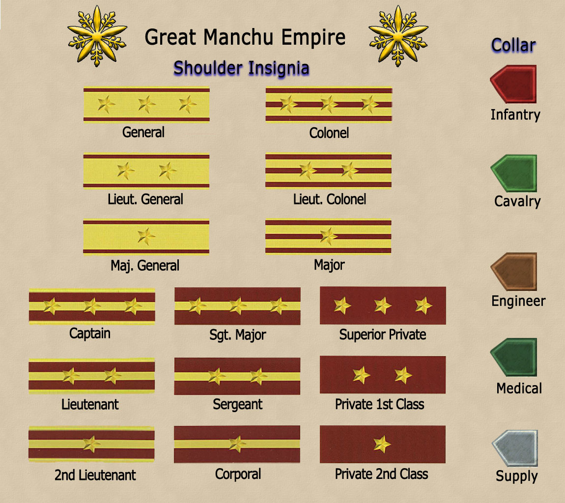 Army Pay Charts 2015: Rank insignia of the Manchukuo Imperial Army chart.jpg ,Chart