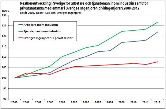 ... Reallöneutveckling i Sverige för arbetare och tjänstemän inom industrin  samt för privatanställda medlemmar i Sveriges Ingenjörer 0fea1f458a98a