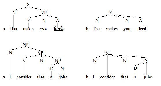 Small clause trees 1+