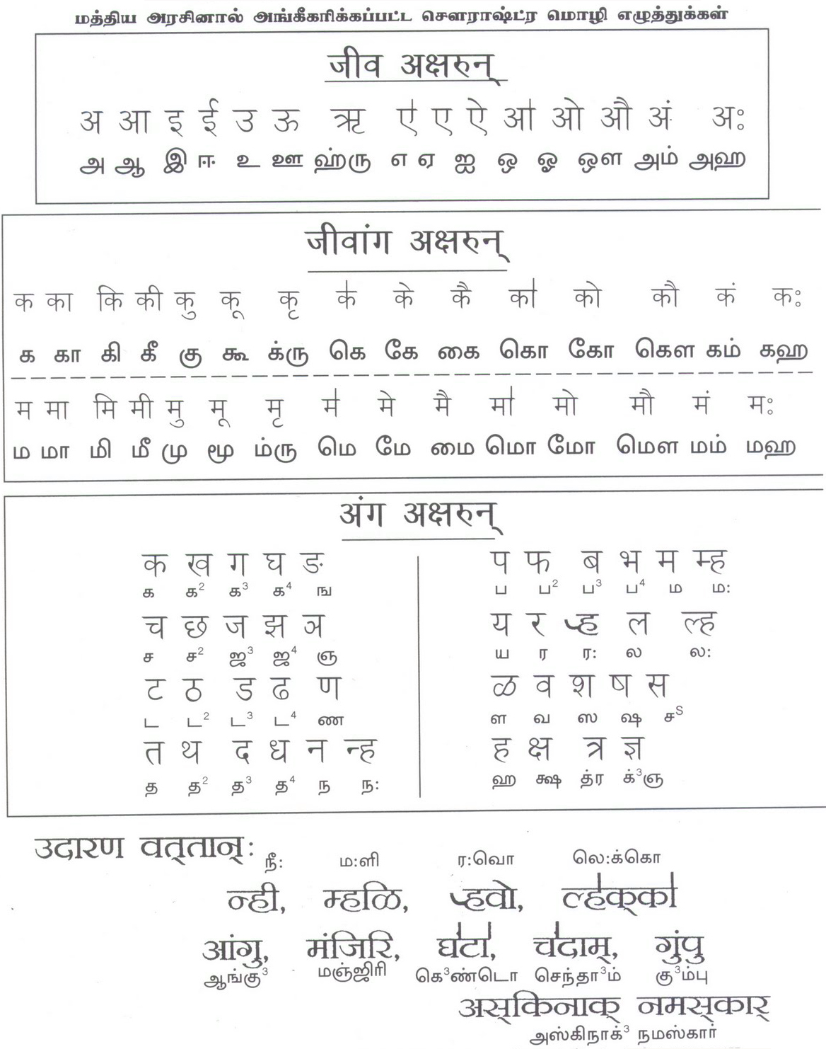 Alphabet Chart With Pictures: Sourashtra-alphabets-lipi-letters.jpg - Wikimedia Commons,Chart
