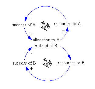 English: Causal loop diagram - system archetyp...