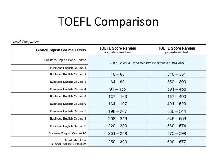 File:TOEFL Comparison with BELIT Testing.jpg