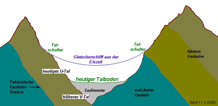Talschulter  U2013 Wikipedia