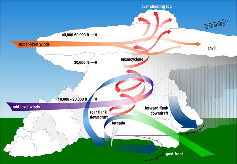 cochise college p : supercell diagram - findchart.co