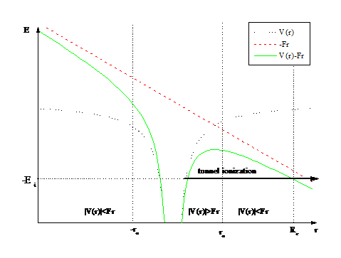Tunnel ionization