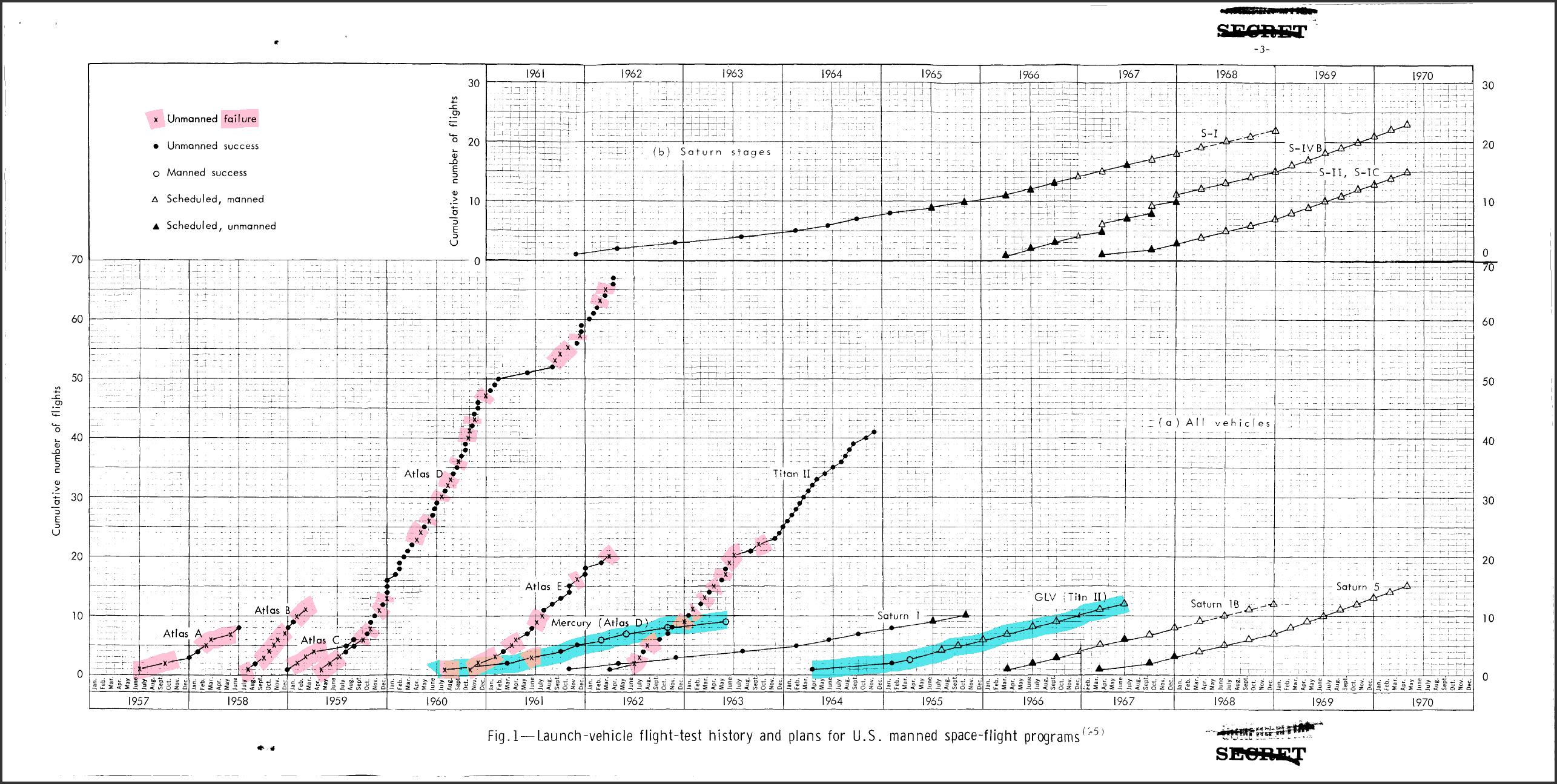 USAF_ICBM_and_NASA_Launch_Vehicle_Flight_Test_Successes_and_Failures_%28highlighted%29.png