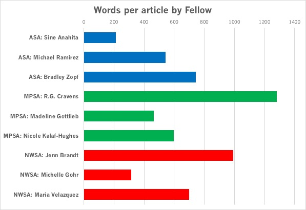 Wiki Education Fellows Pilot Words Per Article.jpg
