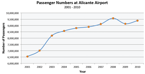 Antal passagerer i Alicante Airport