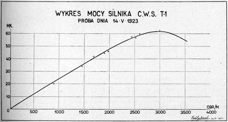 CWS_T-1_silnik_wykr_mocy.jpg