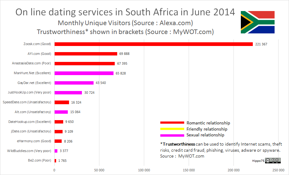 On line dating services in South Africa in June 2014Monthly Unique Visitors (Source : Alexa.com)Trustworthiness* shown in brackets (Source : MyWOT.com)