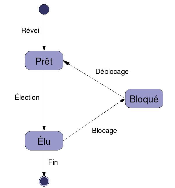 Diagrammedétatdunprocessus 1.png