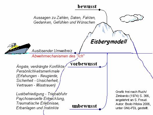 SpiritualWiki - Neurowissenschaft