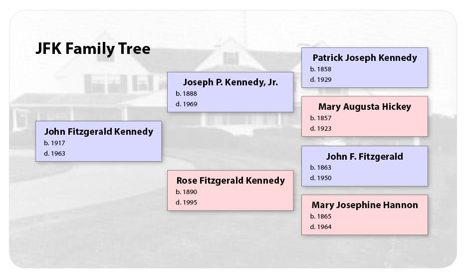 File:Family Tree Sample