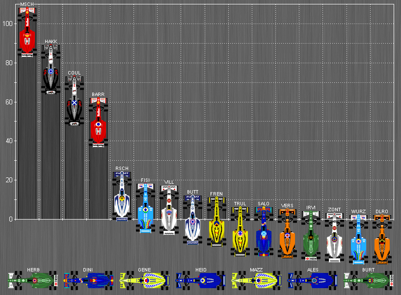 Formula_One_Standings_2000.PNG