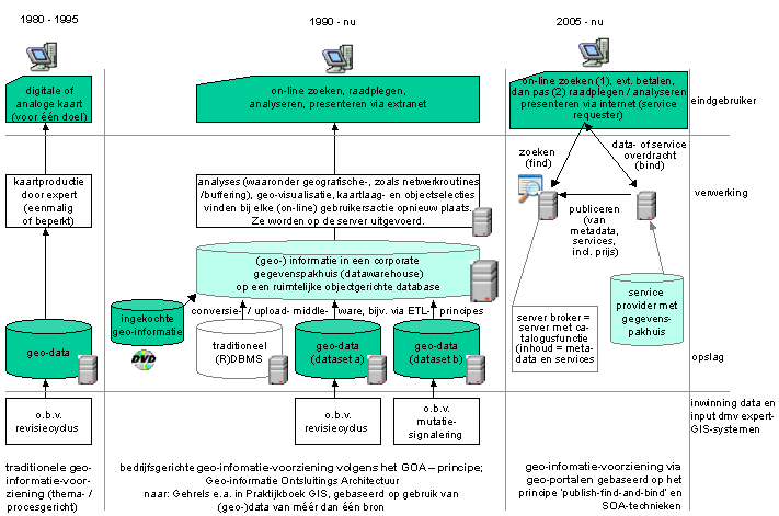 Geo-info-voorziening.PNG