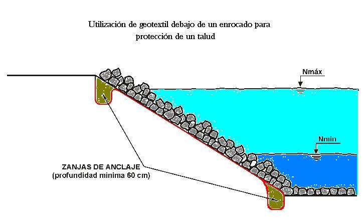 File:Geotextil debajo de un enrocado.jpg