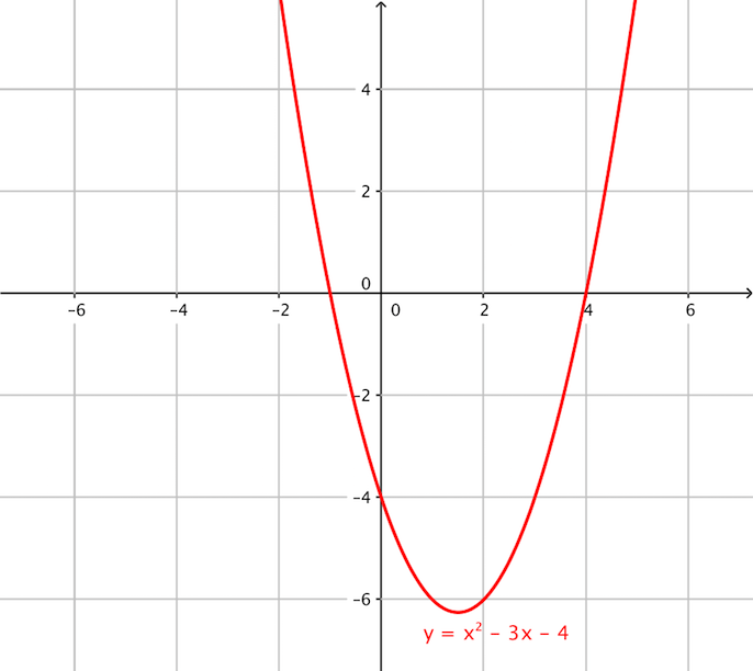 File:Graph of quadratic function y=x²-3x-4.png - Wikimedia ...