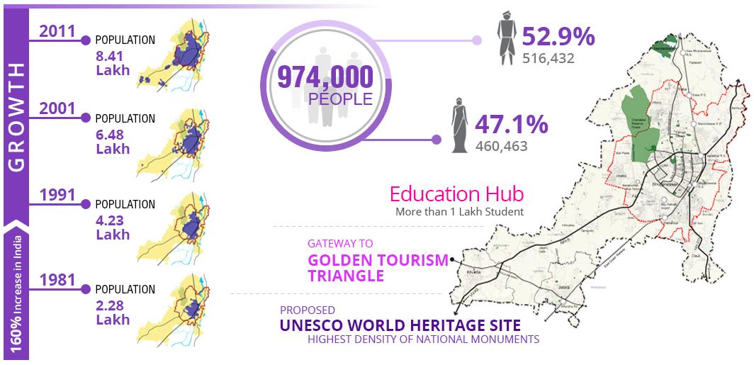 Info graphic design on demographics of Bhubaneswar.png English: Info graphic design on demographics of Bhubaneswar Date 17 June 2018 Source