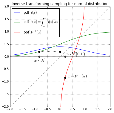 Inverse transform sampling.png
