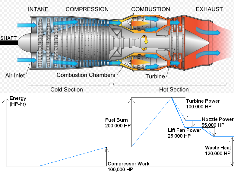 http://upload.wikimedia.org/wikipedia/commons/6/68/JetEngineGraph-LiftFan.PNG