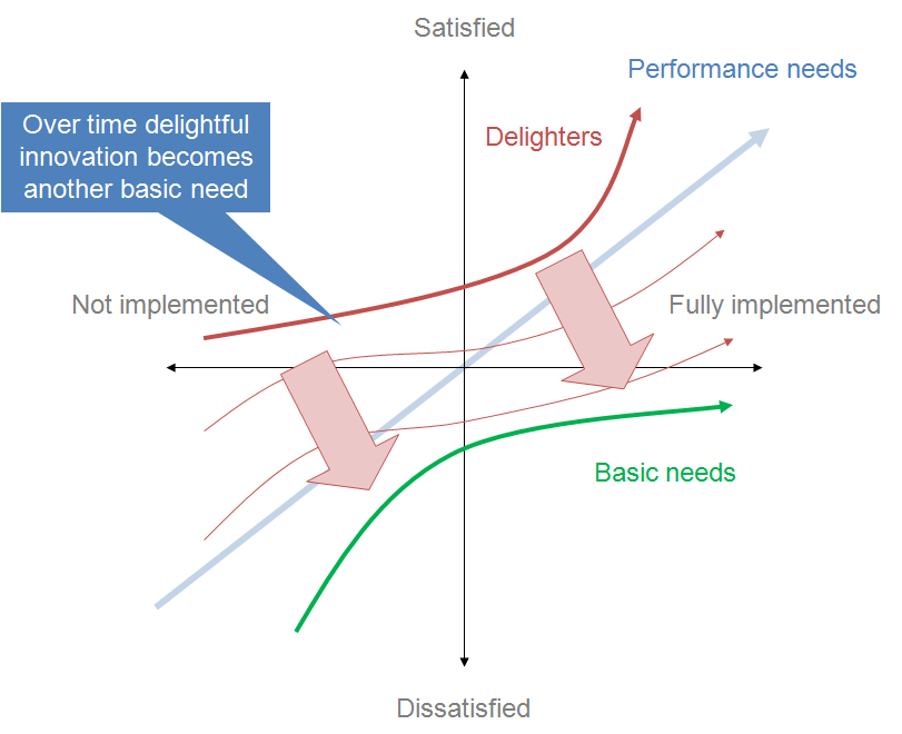 Kano model wikipedia illustration of how features shift over time ccuart Image collections