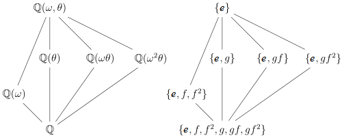 """图片来自维基百科词条""""伽罗瓦理论基本定理"""""""
