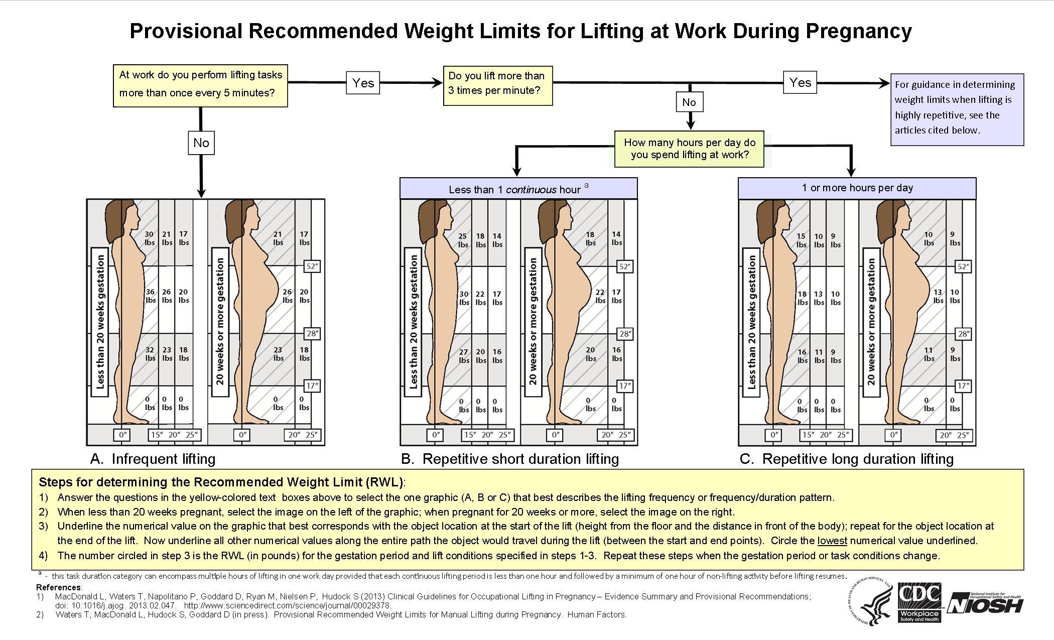 Filelifting guidelines during pregnancy nioshg wikimedia commons filelifting guidelines during pregnancy nioshg nvjuhfo Choice Image