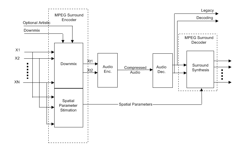 mpeg surround - wikipedia mpeg 1 block diagram #7